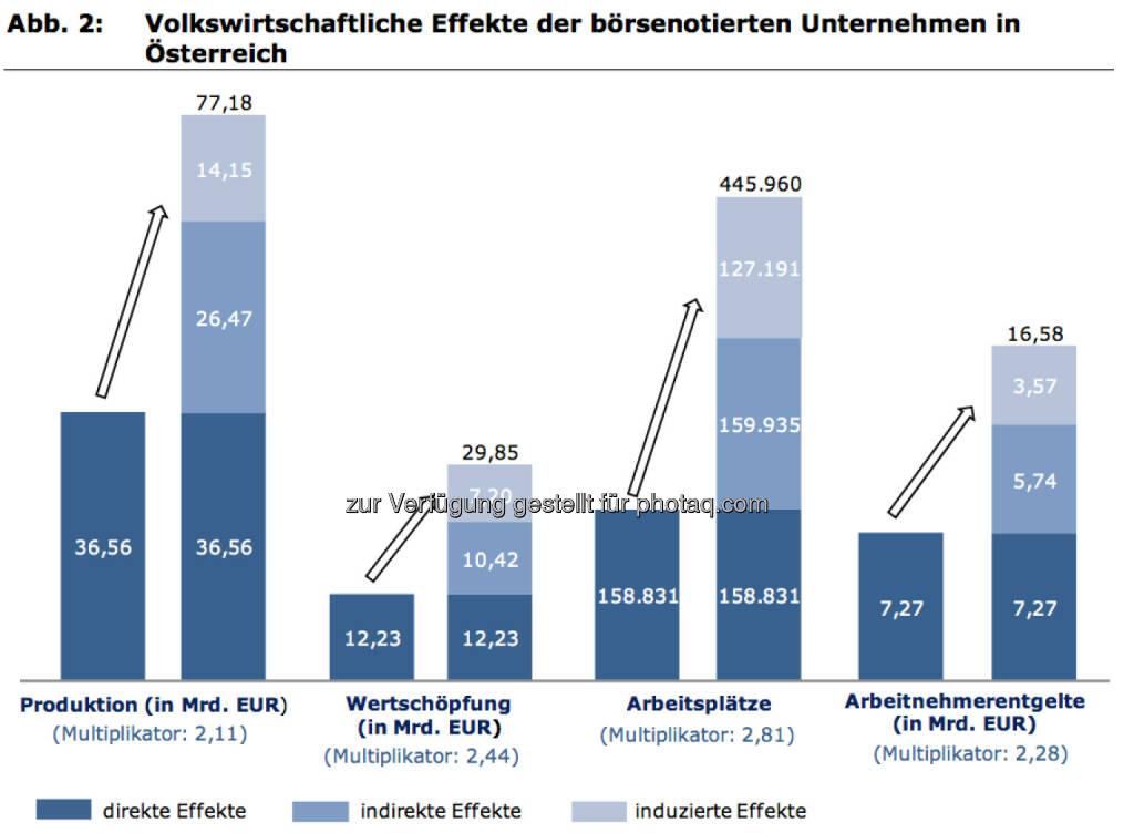 Volkswirtschaftliche Effekte der börsenotierten Unternehmen in Österreich, © IWI (17.11.2013)