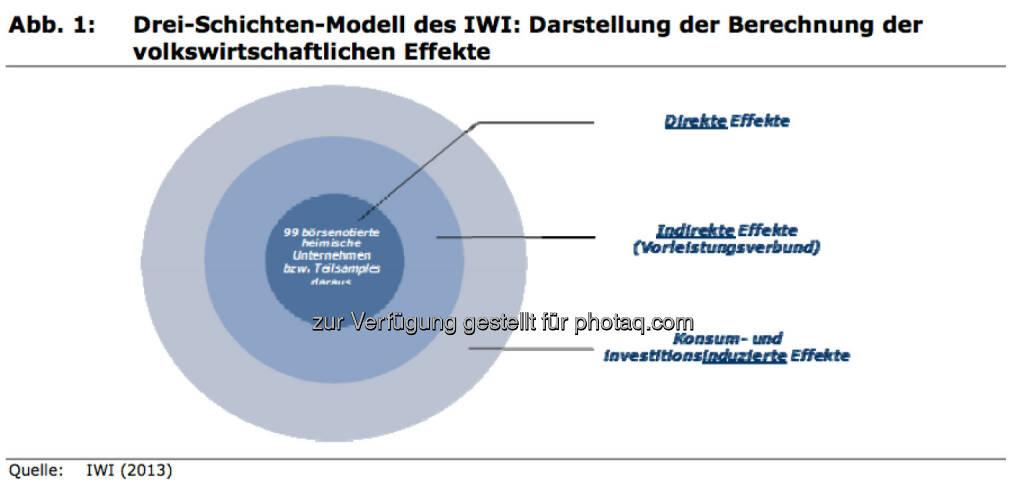 Drei-Schichten-Modell des IWI: Darstellung der Berechnung der volkswirtschaftlichen Effekte, © IWI (17.11.2013)