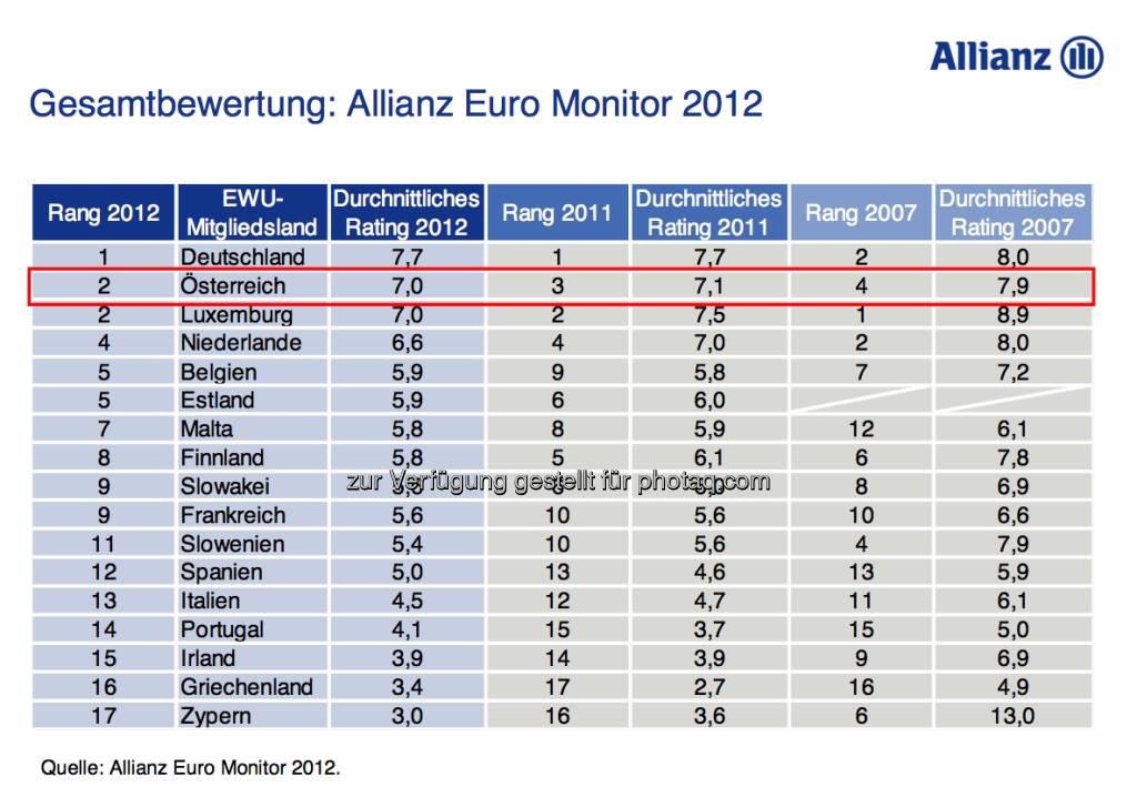 Allianz Euro Monitor: Österreich verbessert sich von Rang 3 auf Rang 2 (15.12.2012)