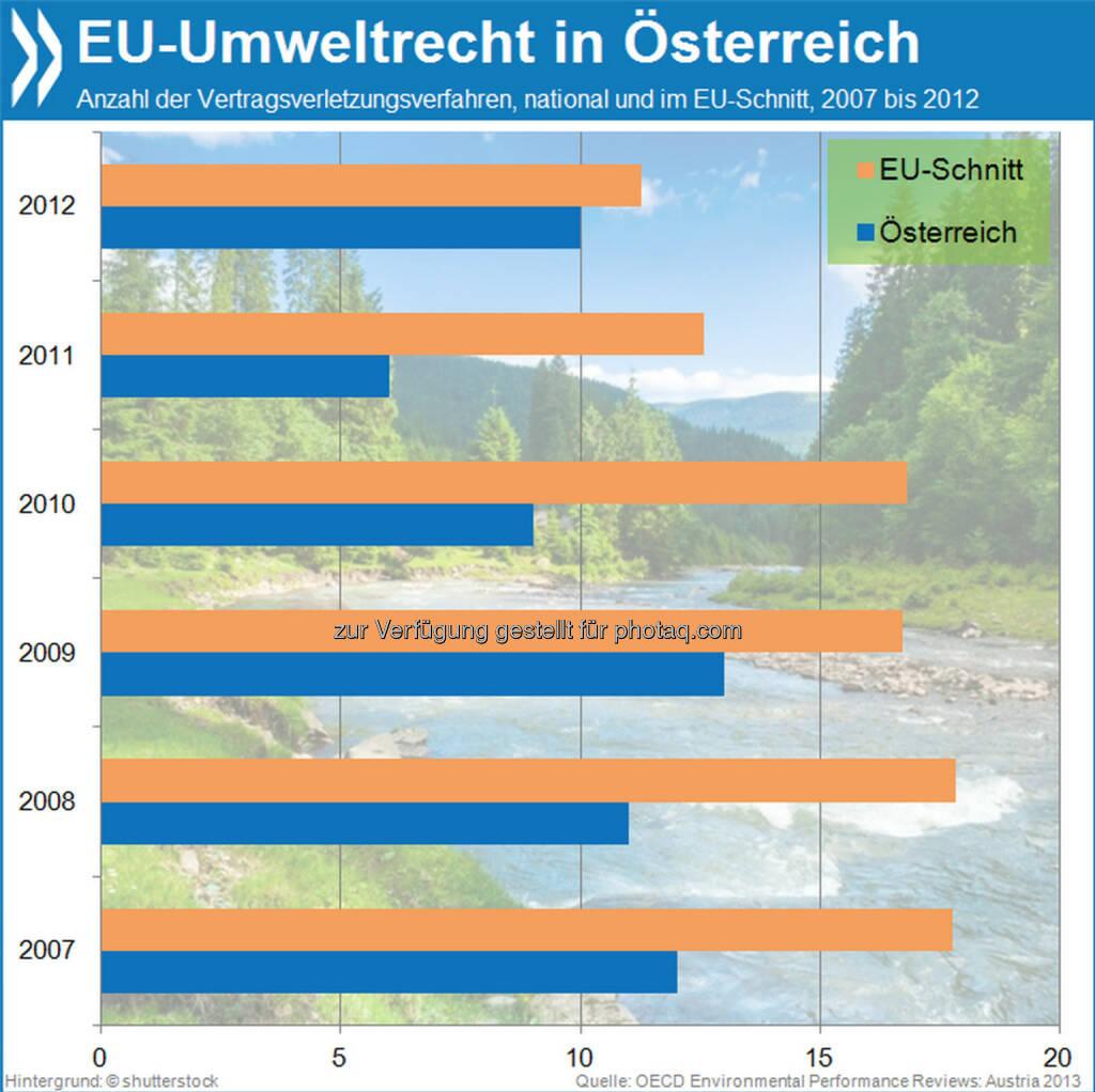 Normgerecht: Österreich verstößt sehr viel seltener gegen europäisches Umweltrecht als andere EU-Länder. Im Jahr 2011 führte die Europäische Kommission sechs Umweltverfahren gegen das Land – halb so viele wie im EU-Schnitt.  Mehr Info unter: http://bit.ly/17KW9hb (Environmental Performance Review: Austria 2013, S. 50f.), © OECD (22.11.2013)