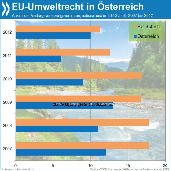 Normgerecht: Österreich verstößt sehr viel seltener gegen europäisches Umweltrecht als andere EU-Länder. Im Jahr 2011 führte die Europäische Kommission sechs Umweltverfahren gegen das Land – halb so viele wie im EU-Schnitt.  Mehr Info unter: http://bit.ly/17KW9hb (Environmental Performance Review: Austria 2013, S. 50f.)
