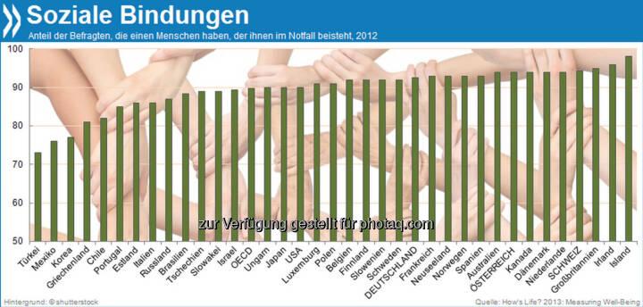 You are not alone! 93 Prozent der Deutschen haben laut Umfrage einen Menschen, der in schweren Zeiten zu ihnen steht. In der Türkei haben nur 73 Prozent das Gefühl, sich auf jemanden verlassen zu können, in Island dagegen fast jeder (98%).  Mehr Infos unter: http://bit.ly/HDXvyS (How's Life, S. 56f)