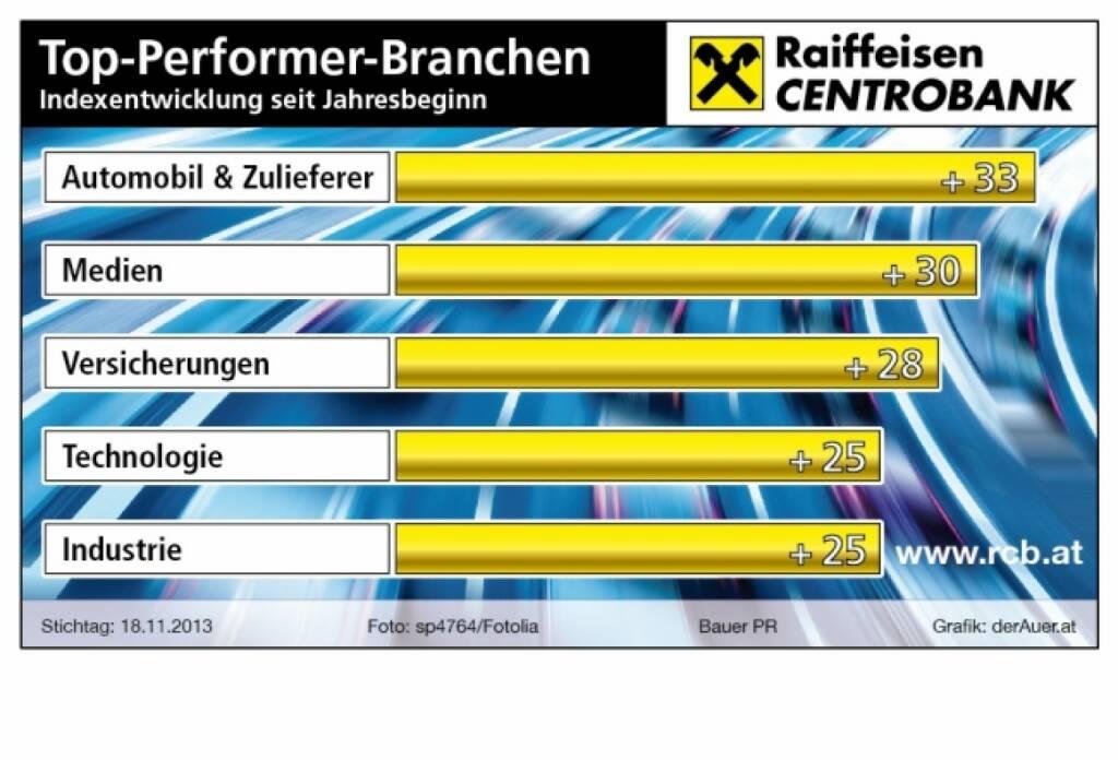 Top-Performer-Branchen seit Jahresbeginn in Prozent: Automobil, Medien, Versicherungen, Technologie, Industrie (c) derAuer Grafik Buch Web (23.11.2013)