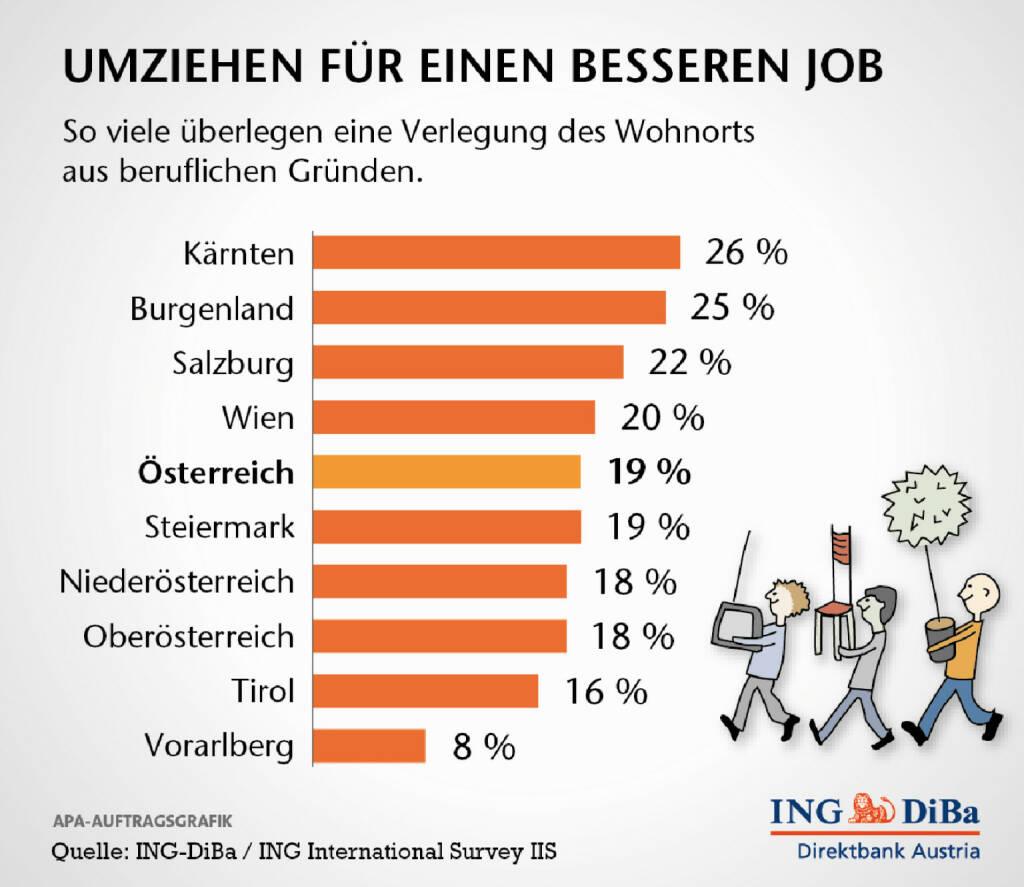 Österreicher sind ihrem Zuhause sehr verbunden. Nicht einmal ein knappes Fünftel zieht einen Umzug aus beruflichen Gründen in Erwägung. Hauptargumente dagegen sind die Liebe zum Heim sowie die Meinung, dass ein Umzug die Karrierechancen nicht verbessert. Das ergab die Ipsos-Umfrage im Auftrag der ING-DiBa. (25.11.2013)
