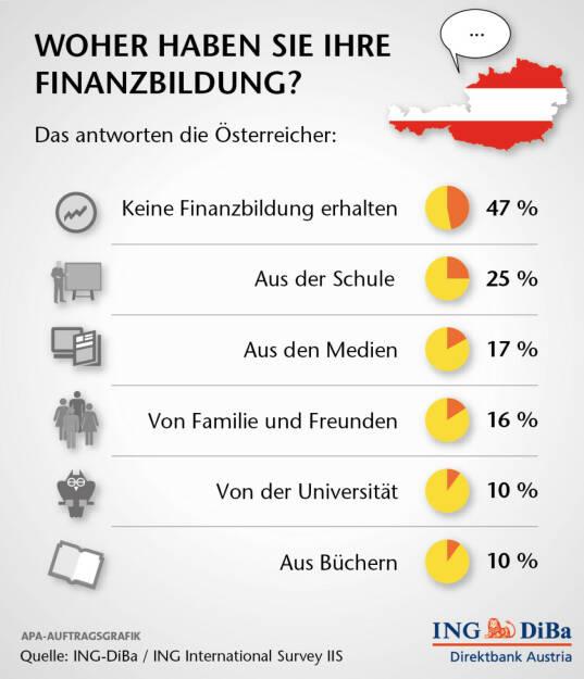 Jeder vierte Österreicher hat sein Finanzwissen aus der Schule Das Angebot an Finanzbildung durch Schulen dürfte in Österreich etwas besser sein, als im Rest Europas. 25% bzw. jeder vierte Befragte gab an, in der Schule entsprechend unterrichtet worden zu sein. In Deutschland sind es 18%, in Italien 13% und in Frankreich gar nur 9%. Ganze 17% der Österreicher haben ihr Finanzwissen den Medien zu verdanken und 16% haben entsprechende Informationen von Freunden und Familie erhalten. Immerhin: jeder 10. gibt an, einschlägige Bücher zu lesen. (ING-DiBa)  (25.11.2013)