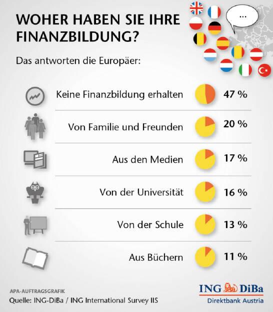 Die Umfrageergebnisse machen es deutlich: quer durch Europa besteht enormer Bedarf an Finanzbildung. In 12 europäischen Ländern meinen nahezu alle Befragten (93%), dass die Bevölkerung Finanzbildung erhalten sollte. Auf die Frage, ob sie selbst Finanzbildung erhalten hätten, antworteten 47% mit Nein. Nur 13% gaben an, in der Schule entsprechend unterrichtet worden zu sein. 20% nannten Familie und Freunde als Quelle ihres Finanzwissens und 17% referenzieren auf die Medien. (ING-DiBa)  (25.11.2013)