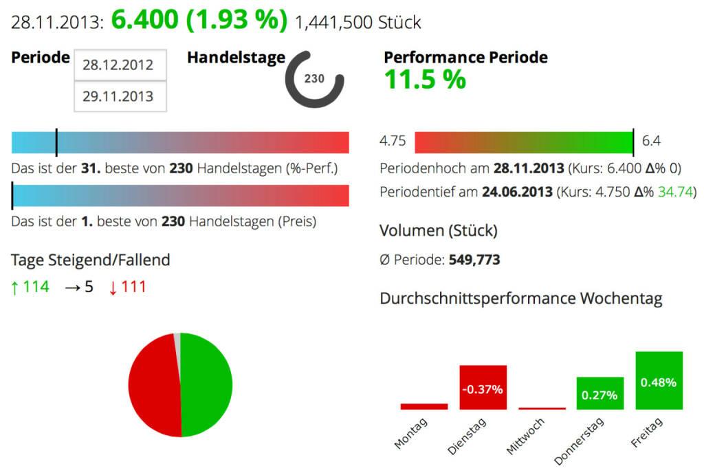 Die Telekom Austria-Aktie ist jetzt 7 Tage im Plus, nun auf Jahreshoch und mit 11,5 Prozent Plus auch besser als der ATX unterwegs. Vom Low des Jahres ist man 34,74 Prozent entfernt., © boerse-social.com (29.11.2013)