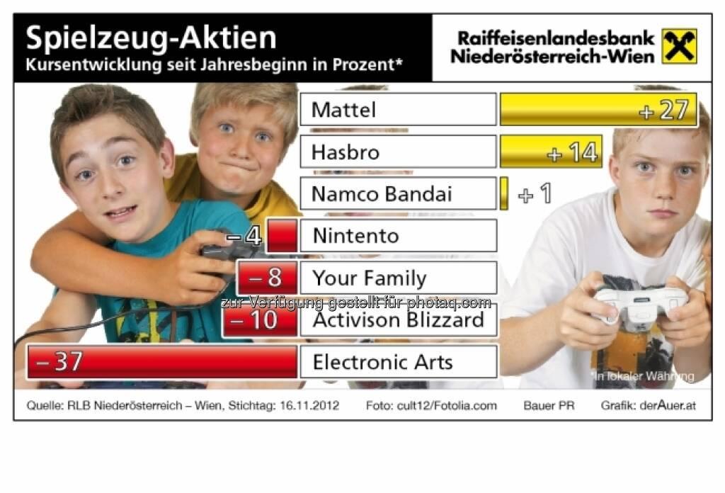 Spielzeug-Aktien - Kursentwicklung 2012 (c) derAuer Grafik Buch Web (15.12.2012)