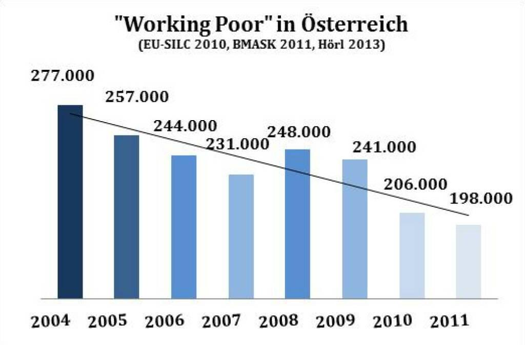 Gute Grafik von Michael Hörl: Von rechts wird die Angst vor der Überfremdung geschürt - von links die vor der Verarmung. Beides ist falsch - und konstruiert.Tatsächlich sinkt die Armut seit vielen Jahren. Das Factsheet Armut in Österreich zeigt die Entwicklung für unser Land übersichtlich und objektiv - mit Beispielen und Diagrammen. Als Beispiel liegt die Grafik Working Poor bei, siehe http://www.christian-drastil.com/2013/12/02/wehklagen_uber_steigende_armut_und_kluft_gehoren_heute_zur_political_correctness_die_aussagen_sind_jedoch_falsch_michael_horl (02.12.2013)