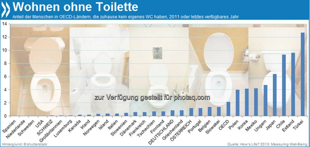 Kein stilles Örtchen: 13 Prozent der Menschen in der Türkei haben zuhause keine eigene Toilette mit Wasserspülung. In Deutschland und der Schweiz dagegen leben mehr als 99 Prozent der Menschen in einer Wohnung mit WC.  Mehr unter http://bit.ly/1dL9n09 (How's Life? 2013: Measuring Well-Being, S.46) , © OECD (02.12.2013)