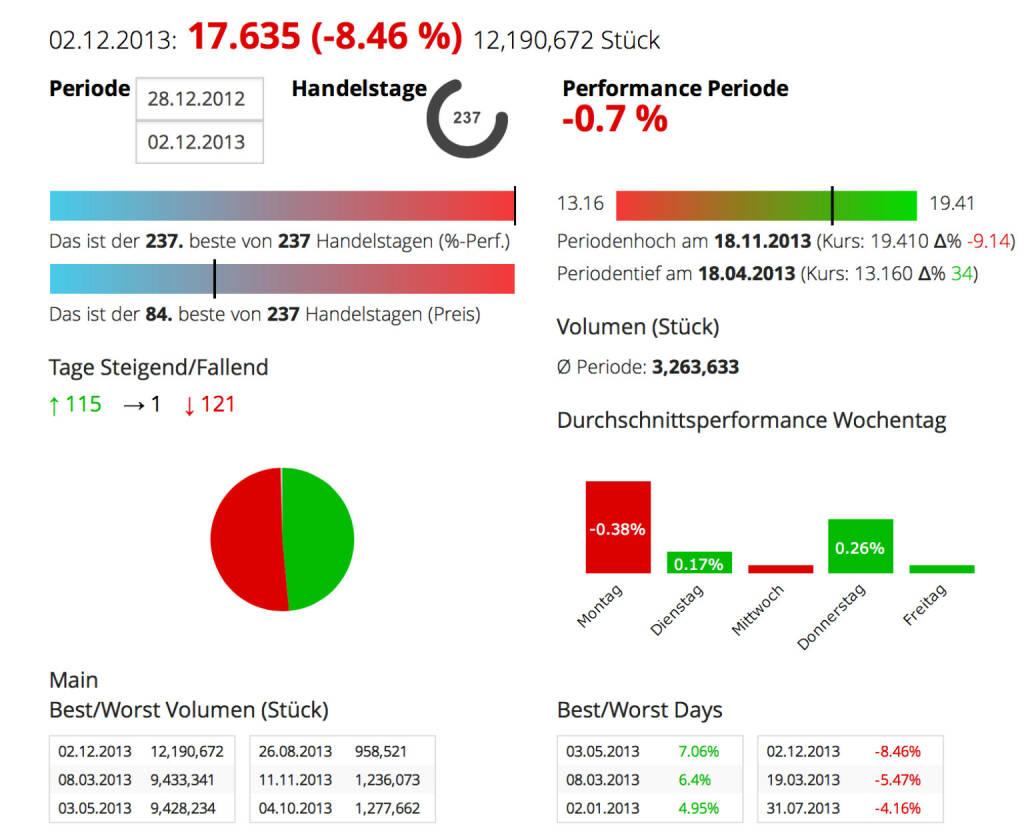 ThyssenKrupp: Wer für Samstag eine PK einberuft, hat was zu melden. Beim Stahlunternehmen waren es nicht so gute News, die Aktie verlor am Montag 8,46 Prozent (das grösste Tagesminus 2013). Die Umsätze waren die höchsten im Jahr 2013. Year-to-date ist man wieder bei der Null-Linie ..., © boerse-social.com (02.12.2013)