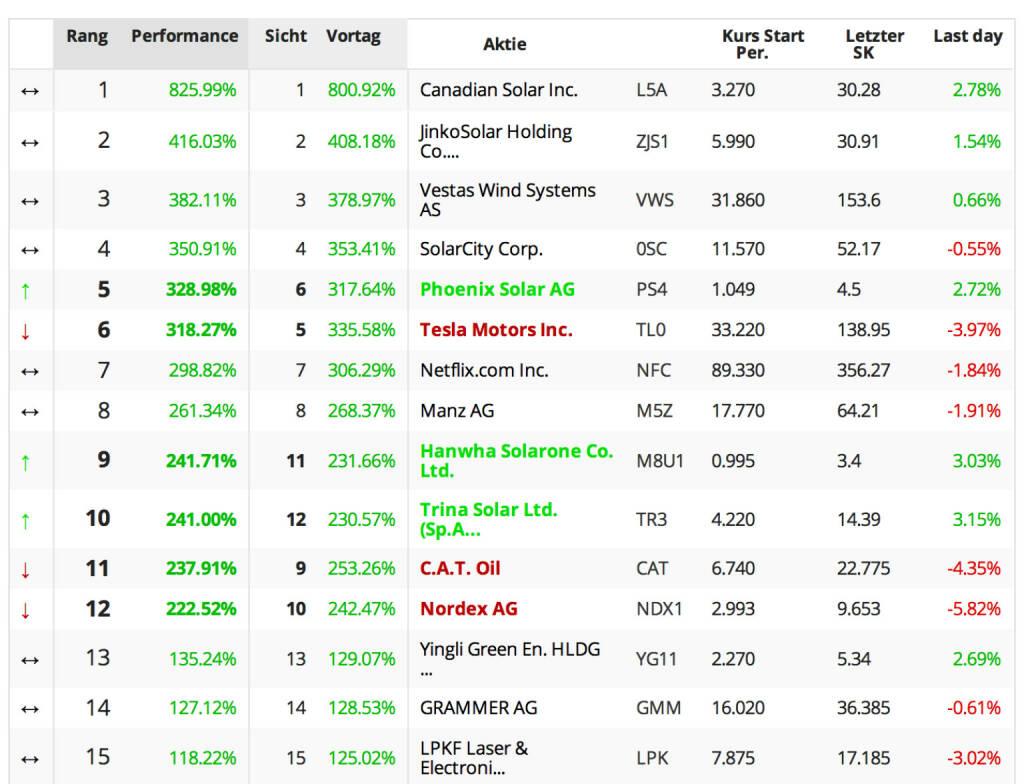 Die Tabelle zeigt, wie die Jahresgewinne bei den Trendaktien auf sehr hohem Niveau schmelzen (ganz links die Sicht Jahresbeginn bis 3.12. Schluss, daneben die Sicht Jahresbeginn bis 4.12. Schluss, © boerse-social.com (05.12.2013)