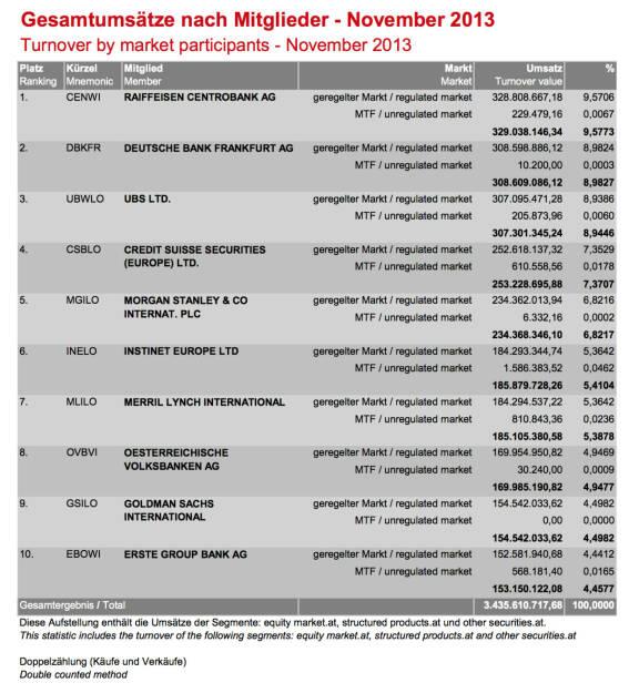 Wiener Börse: Gesamtumsätze Handelsmitglieder November 2013 (c) Wiener Börse (05.12.2013)