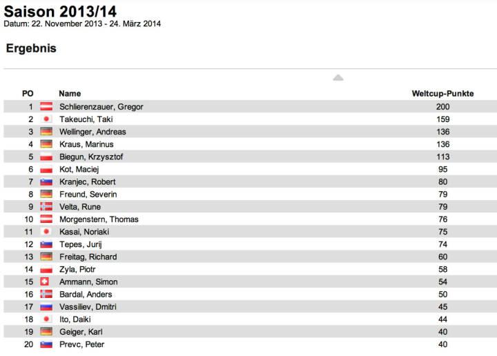 Schisprung Weltcup Herren nach 3 Springen: Gregor Schlierenzauer übernimmt mit dem Sieg in Lillehammer die Führung, in Lillehammer landeten Taki Takeuchi und Richard Freitag auf den Plätzen. Takeuchi ist nun auch neuer Zweiter im Gesamtweltcup, auf Rang 3 Andreas Wellinger. Es war Schlierenzauers 52. Weltcupsieg.
