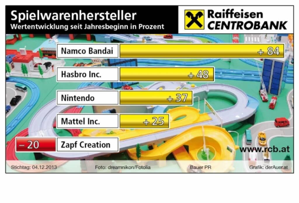 Spielwarenhersteller-Aktien seit Jahresbeginn in Prozent: Namco Bandai, Hasbro, Nintendo, Mattel, Zapf (c) derAuer Grafik Buch Web (08.12.2013)