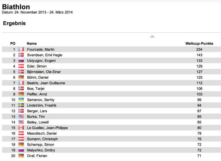 Biathlon-Weltcupstand Herren nach 4 Rennen: Martin Fourcade führt nun gesamt vor Emil Hegle Svendsen und Evgeni Ustyugov, den Verfolger von Hochfilzen holte sich Fourcade vor Svendsen und Tarjei Boe