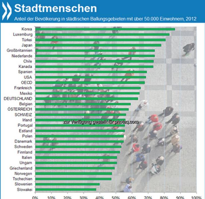 Wenig Landeier: In der OECD leben heute gut zwei Drittel der Menschen in städtischen Ballungsgebieten mit mehr als 50.000 Einwohnern. In Korea sind es sogar 87 Prozent der Bevölkerung, in Deutschland nur 64 Prozent.  Mehr unter http://bit.ly/18P6sBO (OECD Regions at a Glance 2013, S. 26f.)