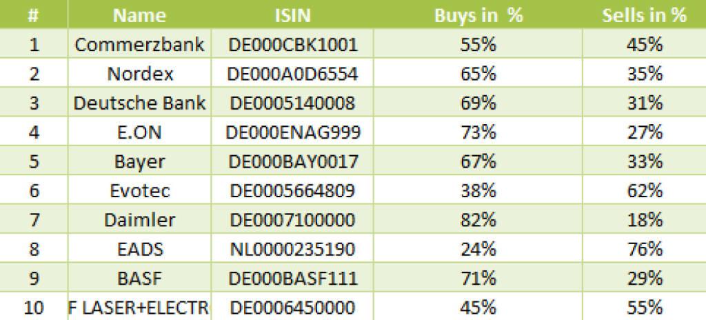 wikifolio-View 10.12.: Die Gesamtübersicht mit Commerzbank meistgehandelt (11.12.2013)