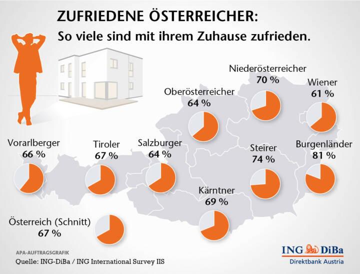 So zufrieden sind die Österreicher mit ihrer Wohnsituation, (c) ING-DiBa Austria