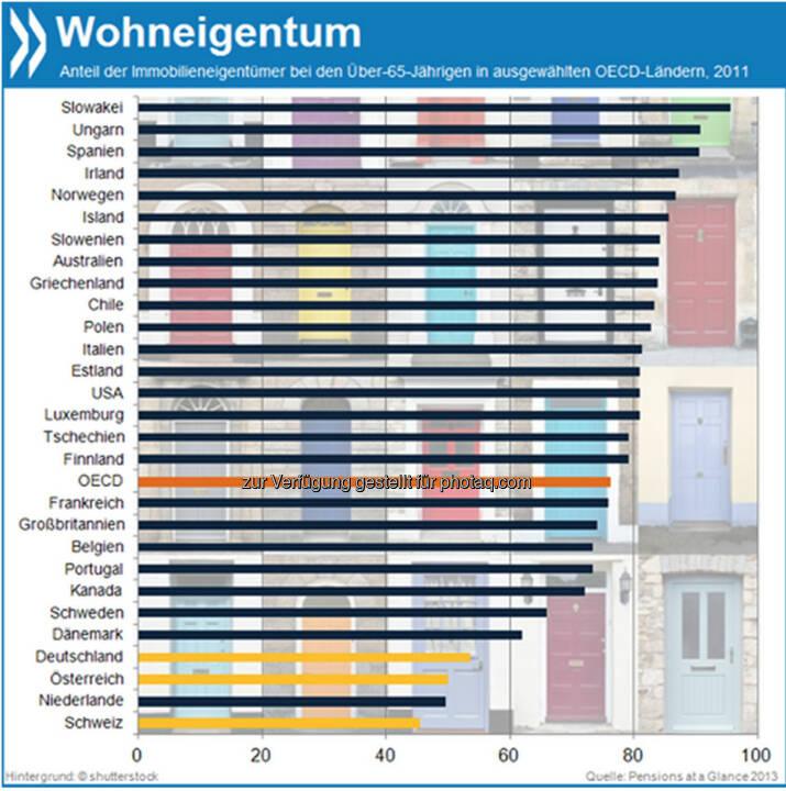 Eigene vier Wände? Senioren in Deutschland (53%), Österreich (50%) und der Schweiz (45%) sind viel seltener Haus- oder Wohnungseigentümer als ihre Altersgenossen im OECD-Schnitt (76%).  Mehr unter http://bit.ly/1e80cHp (Pensions at a Glance 2013, S.77f.)