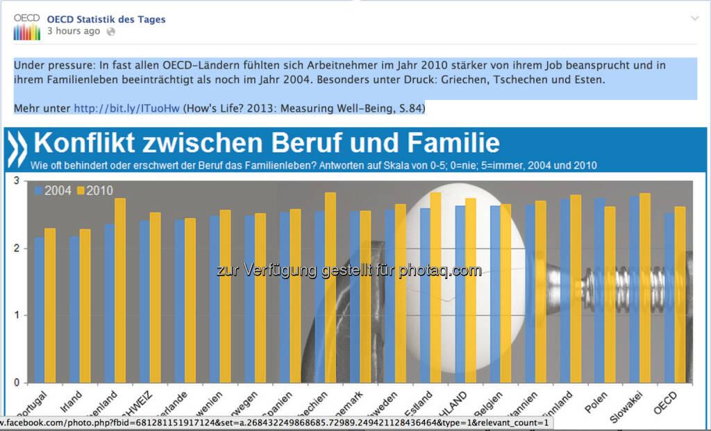Under pressure: In fast allen OECD-Ländern fühlten sich Arbeitnehmer im Jahr 2010 stärker von ihrem Job beansprucht und in ihrem Familienleben beeinträchtigt als noch im Jahr 2004. Besonders unter Druck: Griechen, Tschechen und Esten.   Mehr unter http://bit.ly/ITuoHw (How's Life? 2013: Measuring Well-Being, S.84), © OECD (13.12.2013)