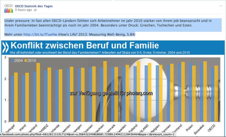 Under pressure: In fast allen OECD-Ländern fühlten sich Arbeitnehmer im Jahr 2010 stärker von ihrem Job beansprucht und in ihrem Familienleben beeinträchtigt als noch im Jahr 2004. Besonders unter Druck: Griechen, Tschechen und Esten.   Mehr unter http://bit.ly/ITuoHw (How's Life? 2013: Measuring Well-Being, S.84)