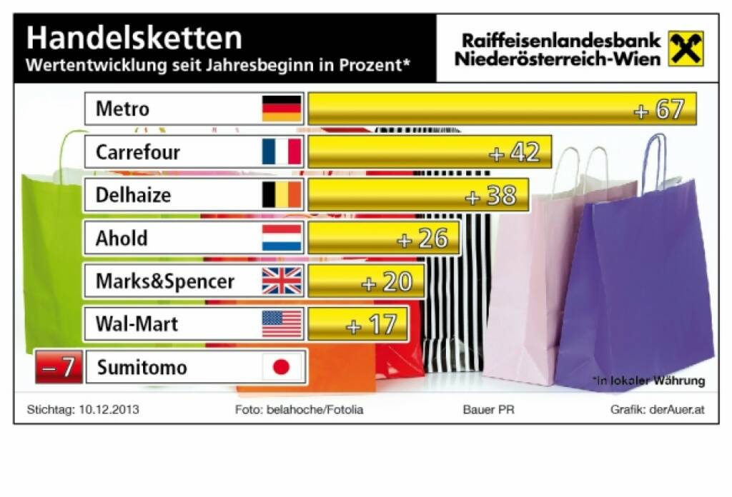 Handelsketten-Aktien seit Jahresbeginn in Prozent: Metro, Carrefour, Delhaize, Ahold, Marks&Spencer, Wal-Mart, Sumitomo (c) derAuer Grafik Buch Web (16.12.2013)