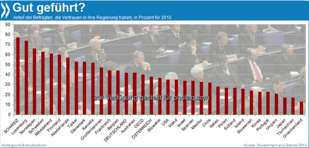 Demnächst Schweizer Verhältnisse? 80 Prozent aller Schweizer haben Vertrauen in ihre Regierung. In Deutschland waren es 2012 nur 43 Prozent der Menschen, also etwas mehr als im OECD-Durchschnitt (40%).   Mehr Infos unter: http://bit.ly/1fALciv (Government at a Glance 2013) , © OECD (17.12.2013)