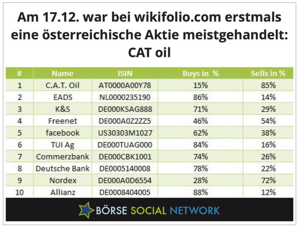Kommt auch nicht alle Tage vor: Ein Österreicher Nr. 1 bei den Social Tradern von wikifolio.com , © boerse-social.com (18.12.2013)