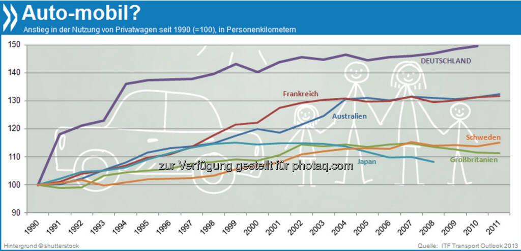 Driving home for Christmas? In einer Reihe von hochindustrialisierten Ländern stagniert die Nutzung von Privatwagen seit Anfang der 2000er Jahre oder geht sogar zurück. Bevölkerungsalterung und zunehmende Verstädterung sind zwei der Gründe.  Mehr Infos unter: http://bit.ly/IXMIQo (ITF Transport Outlook 2013, S. 37f.), © OECD (19.12.2013)