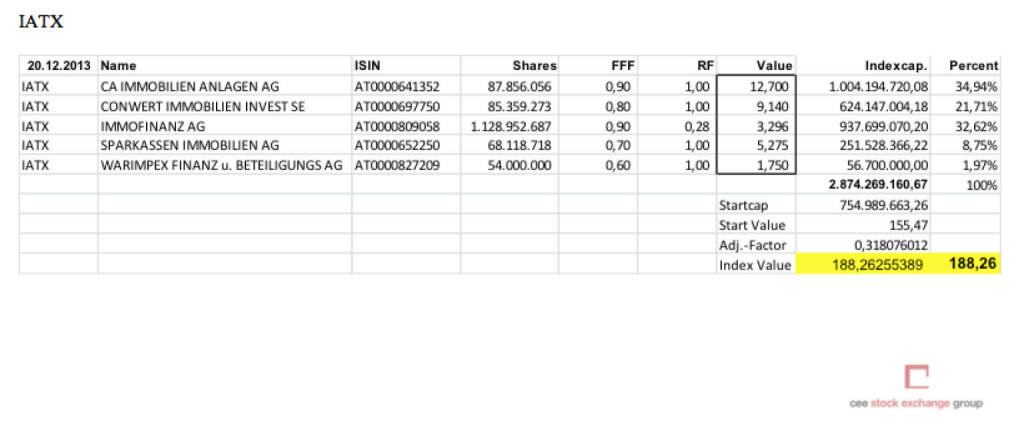IATX-Settlement Dezember 2013 (c) Wiener Börse (20.12.2013)