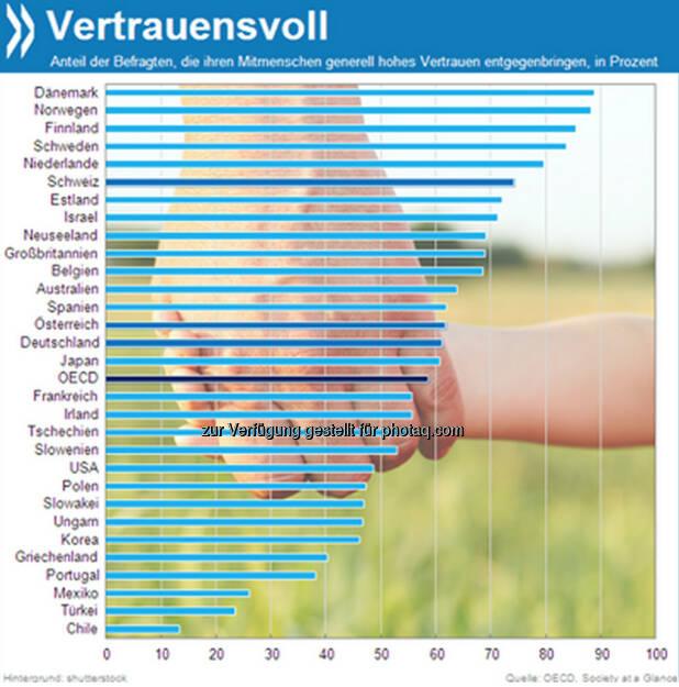 Fest der Liebe – und des Vertrauens? 59 Prozent der Menschen im OECD-Raum vertrauen ihren Mitmenschen. In den nordischen Ländern sind es sogar über 80 Prozent. Deutsche und Österreich liegen nur knapp über dem Durchschnitt.   Mehr unter http://bit.ly/199yQfJ (Society at a Glance, S.91), © OECD (23.12.2013)