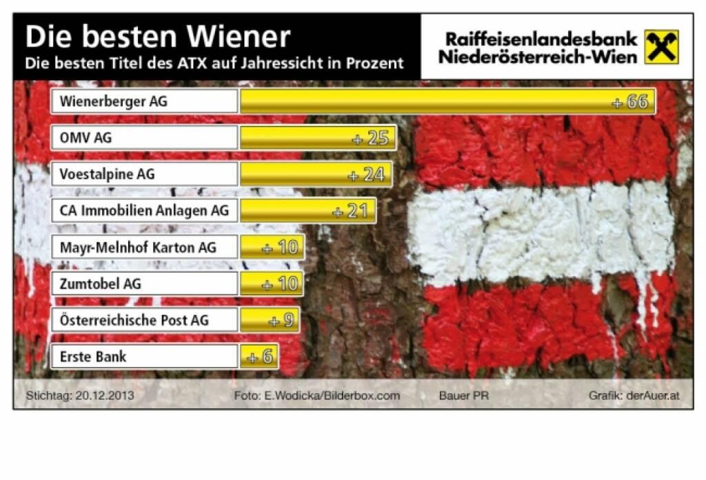 Die besten ATX-Titel seit Jahresbeginn in Prozent: Wienerberger, OMV, voestalpine, CA Immo, Mayr-Melnhof, Zumtobel, Post, Erste Group (c) derAuer Grafik Buch Web (28.12.2013)