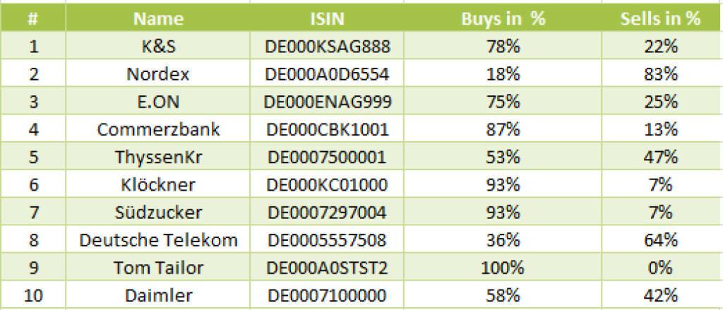 wikifolio-View 30.12.: Die Gesamtübersicht mit K&S meistgehandelt (31.12.2013)