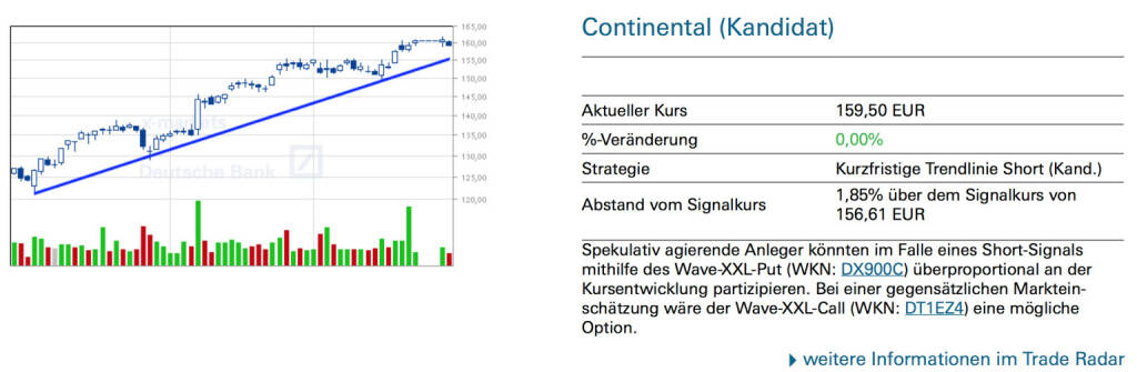 Continental: Spekulativ agierende Anleger könnten im Falle eines Short-Signals mithilfe des Wave-XXL-Put (WKN: DX900C) überproportional an der Kursentwicklung partizipieren. Bei einer gegensätzlichen Marktein- schätzung wäre der Wave-XXL-Call (WKN: DT1EZ4) eine mögliche Option., © Quelle: www.trade-radar.de (02.01.2014)