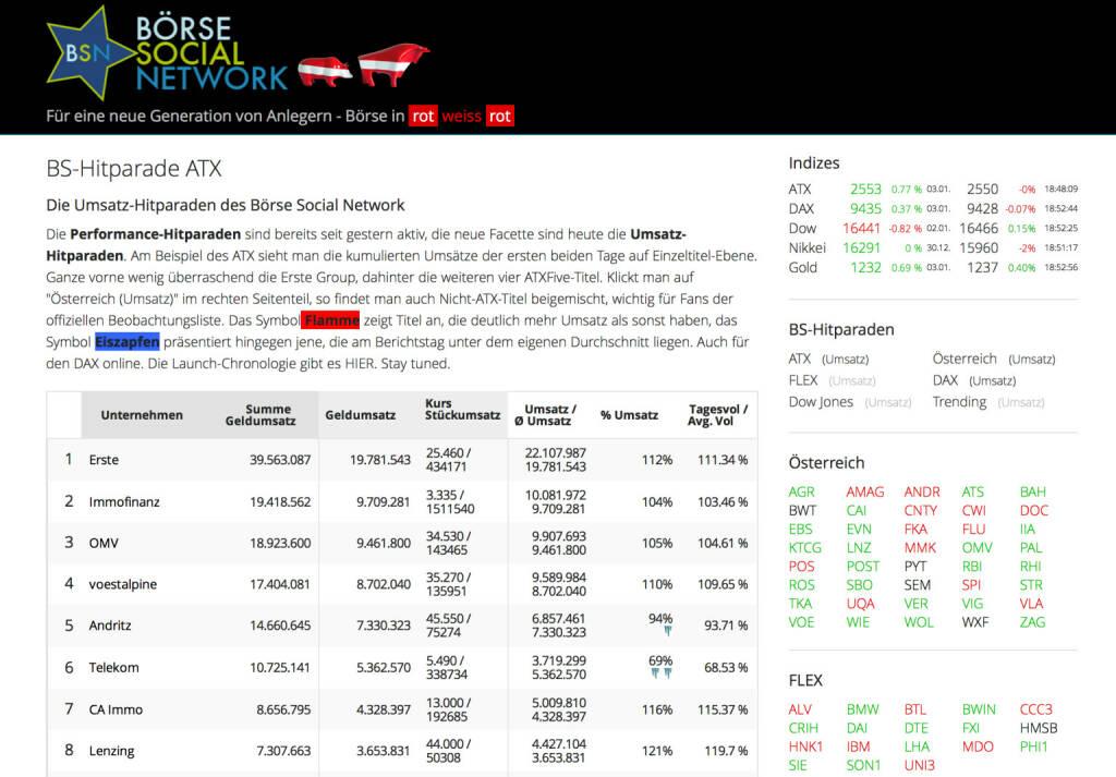 http://www.boerse-social.com am 3.1.2014: Die Performance-Hitparaden sind bereits seit gestern aktiv, die neue Facette sind heute die Umsatz-Hitparaden. Am Beispiel des ATX sieht man die kumulierten Umsätze der ersten beiden Tage auf Einzeltitel-Ebene. Ganze vorne wenig überraschend die Erste Group, dahinter die weiteren vier ATXFive-Titel. Klickt man auf Österreich (Umsatz) im rechten Seitenteil, so findet man auch Nicht-ATX-Titel beigemischt, wichtig für Fans der offiziellen Beobachtungsliste. Das Symbol Flamme zeigt Titel an, die deutlich mehr Umsatz als sonst haben, das Symbol Eiszapfen präsentiert hingegen jene, die am Berichtstag unter dem eigenen Durchschnitt liegen. Auch für den DAX online. Stay tuned. (03.01.2014)
