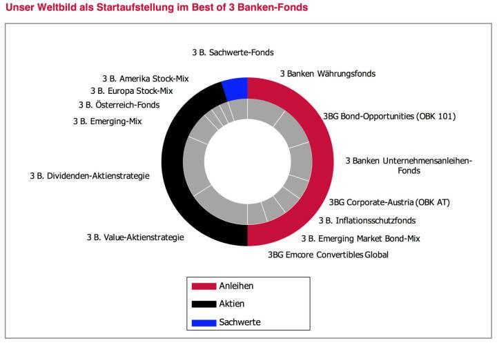 """Wir wollen Ihnen das laufende Beobachten und allfällige Reagieren abnehmen. Die in diesen Leitplanken be- schriebenen Strategien haben wir im Fondsjournal in den vergangenen Jahren stets als Startaufstellung und als Musterdepot angeführt und monatlich mit Kommentaren begleitet. Ab sofort ist unsere breite Marktmeinung investierbar – in einfachster Form. Im """"Best of 3 Banken-Fonds"""" bauen wir unser """"Weltbild"""" nach. Wir setzen aus unseren eigenen Fondsstrategien die aus unserer Sicht jeweils passende Strategie zusammen. Wir übernehmen die Fondsauswahl, wir übernehmen die Gewichtungsentscheidung und wir reagieren. In gewohnter Form werden wir unsere Aktivitäten einmal monatlich im Fondsjournal kommentieren und transparent begründen."""