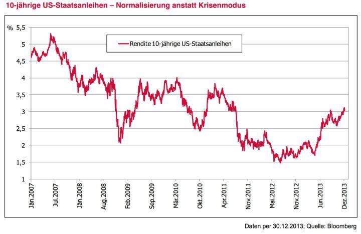 Leitplanke 4 - Meinung: Die große Zinswende findet nicht statt. Immer wieder war in Medien zuletzt von der möglichen großen Zinswende zu lesen. Wir sehen diese große Wende nicht. Ein Anstieg der 10-jährigen US-Zinsen von aktuell knapp 3 % auf 3,5 % oder 4 % ist im historischen Kontext keine Wende – es ist letztendlich ein Zeichen der Normalisierung. Knapp 4 % entspricht einem Niveau, das zuletzt etwa 2010 oder 2011 gesehen wurde. Deutlichere Anstiege sind angesichts des US- Staatschuldenniveaus wohl ungewünscht und werden daher kaum stattfinden. In der EURO-Zone sollte sich der Trend leicht steigender Zinsen im langen Bereich bei Ländern wie Deutschland und auch Österreich durchaus fortsetzen – aber eben auch in überschaubarem Ausmaß. Klare Trendwenden sehen anders aus. Angesichts des wohl einzementiert tiefen Niveaus am kurzen Ende und eines leicht steigenden Niveaus am langen Ende erhöht diese sogenannte Versteilerung der Zinskurve durchaus die Anlagemöglichkeiten im Anleihebereich.