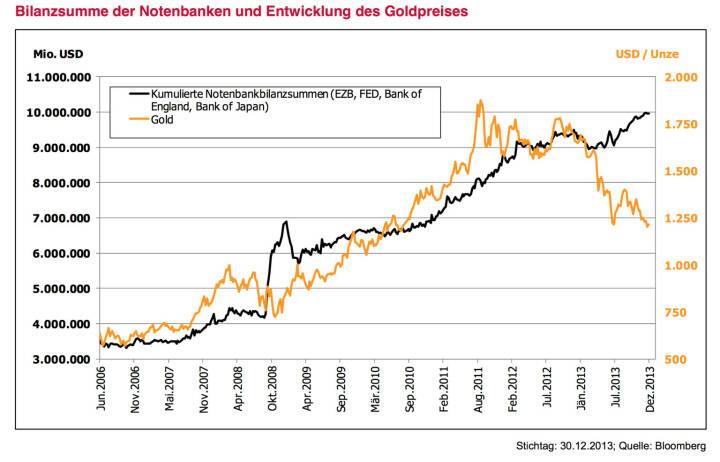 Leitplanke 6 - Meinung: Gold und Rohstoffe deutlich untergewichten – aber nicht aus den Augen verlieren. Die gelungene Stabilisierung der Märkte führte zu einem Zufluss in sogenannte Risky-Assets. Im Gegenzug kamen ehemals sichere Häfen wie lang laufende Deutsche Bundesanleihen, Norwegische Krone und eben auch Gold unter Druck. Entgegen vieler Lehrbucherwartungen führten die hohen Geldmengen bis dato zu keinem Inflationsdruck auf Verbraucherpreisebene. Es fehlt der sogenannte Multiplikator. Angesichts einer schleppender Kreditvergabe landet das billige Geld kaum in der Realwirtschaft und ist damit nicht inflationär. Gold wurde zudem von zahlreichen Spekulationswellen erfasst. Gold als Versicherung hat 2013 Geld gekostet. Vorerst ist Zurückhaltung angebracht. Bodenbildungen nach deutlichen Rückgängen benötigen Zeit. Auch im Rohstoffsektor fehlen die unmittelbaren Trei- ber. Die Superzyklustheorie, aufbauend auf dem Rohstoffhunger Chinas, hat doch deutliche Kratzer bekommen. Aber: Waren nicht 2009 Aktien abgeschrieben? Wie oft wurden zuletzt Staatsanleihen abgeschrieben? Gerade wenn für eine Asset-Klasse vorerst gar nichts spricht, sollte man eine Auge darauf werfen und Entwicklung und Marktstimmung beobachten.