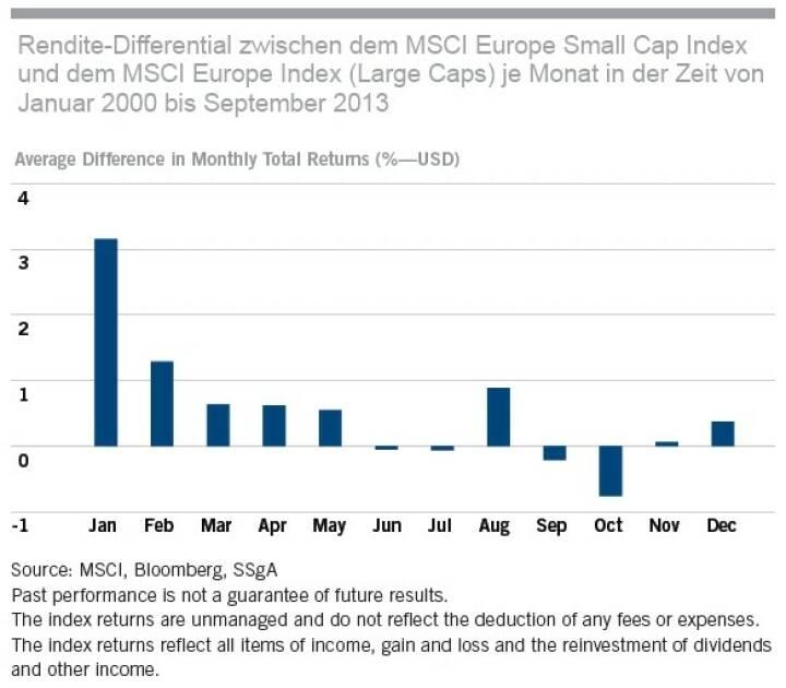Europäische Small Caps seit Jänner 2000