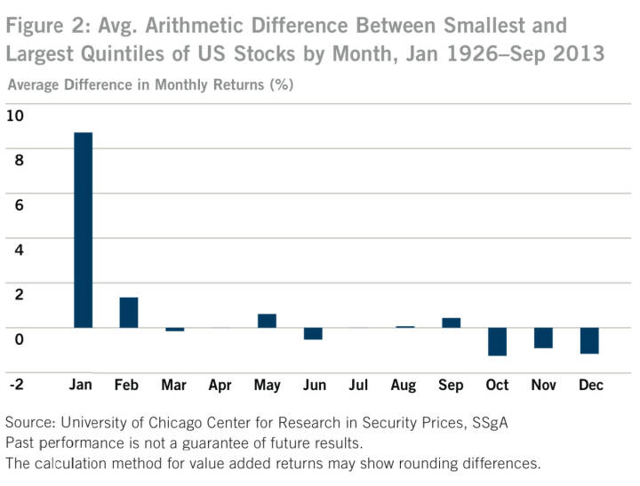 US-Figure 2: Avg. Arithmetic Difference Between Smallest and Largest Quintiles of US Stocks by Month, Jan 1926–Sep 2013