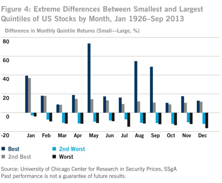 US-Figure 4: Extreme Differences Between Smallest and Largest Quintiles of US Stocks by Month, Jan 1926–Sep 2013