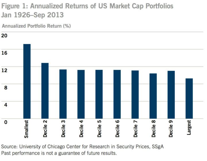 US-Figure 1: Annualized Returns of US Market Cap Portfolios Jan 1926–Sep 2013