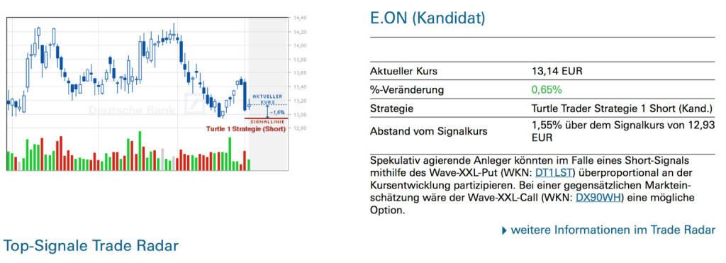 E.On: Spekulativ agierende Anleger könnten im Falle eines Short-Signals mithilfe des Wave-XXL-Put (WKN: DT1LST) überproportional an der Kursentwicklung partizipieren. Bei einer gegensätzlichen Marktein- schätzung wäre der Wave-XXL-Call (WKN: DX90WH) eine mögliche Option., © Quelle: www.trade-radar.de (06.01.2014)