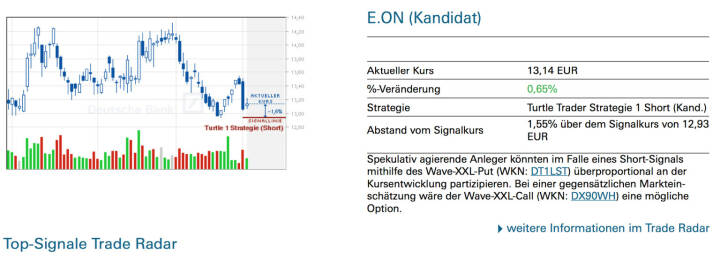 E.On: Spekulativ agierende Anleger könnten im Falle eines Short-Signals mithilfe des Wave-XXL-Put (WKN: DT1LST) überproportional an der Kursentwicklung partizipieren. Bei einer gegensätzlichen Marktein- schätzung wäre der Wave-XXL-Call (WKN: DX90WH) eine mögliche Option.