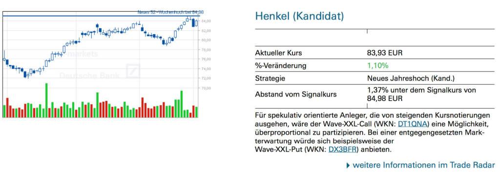 Henkel: Für spekulativ orientierte Anleger, die von steigenden Kursnotierungen ausgehen, wäre der Wave-XXL-Call (WKN: DT1QNA) eine Möglichkeit, überproportional zu partizipieren. Bei einer entgegengesetzten Mark- terwartung würde sich beispielsweise der Wave-XXL-Put (WKN: DX3BFR) anbieten., © Quelle: www.trade-radar.de (06.01.2014)