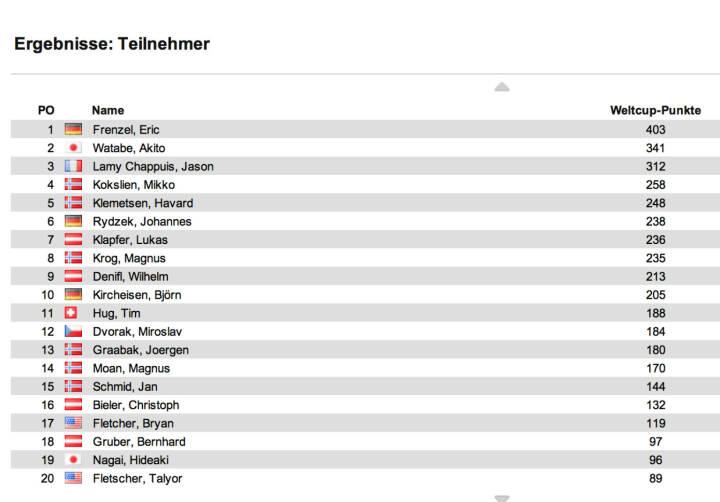 Nordische Kombination Weltcup Herren nach 8 Bewerben: In Tschaikowski II gewann unter Abwesenheit der Topleute Wilhelm Denifl (1. Welcupsieg) vor Björn Kircheisen und Miroslav Dvorak. Die Führung behauptete Eric Frenzel vor Akito Watabe und Lamy Chappuis, alle drei nicht am Start.