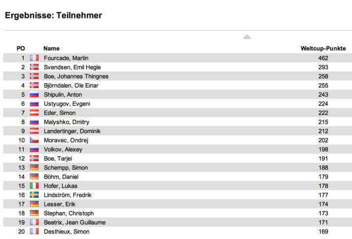 Biathlon-Weltcupstand Herren nach 9 Rennen: Martin Fourcade gewann den Massenstart in Oberhof vor Alexander Wolkow und Tarjei Boe. Fourcade bleibt im Weltcup in Front, Emil Hegle Svendsen ist  Zweiter, Johannes Thingnes Boe auf Rang 3