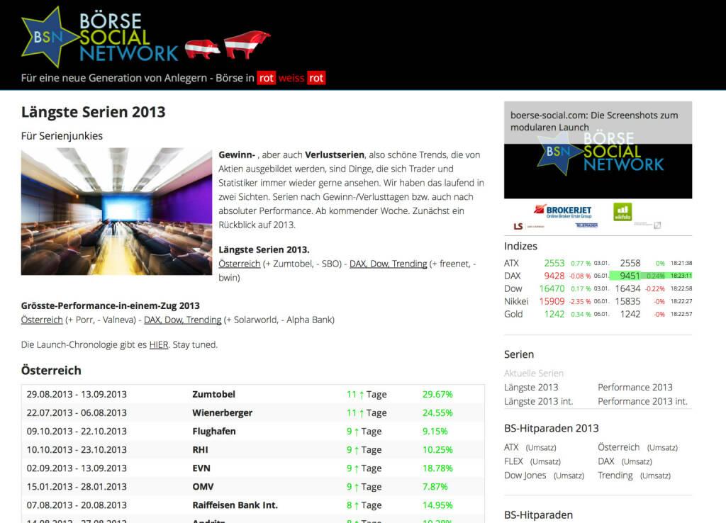 http://www.boerse-social.com am 6.1.2014: Gewinn- , aber auch Verlustserien, also schöne Trends, die von Aktien ausgebildet werden, sind Dinge, die sich Trader und Statistiker immer wieder gerne ansehen. Wir haben das laufend in zwei Sichten. Serien nach Gewinn-/Verlusttagen bzw. auch nach absoluter Performance. Ab kommender Woche. Zunächst ein Rückblick auf 2013. Längste Serien 2013 Österreich (+ Zumtobel, - SBO) - DAX, Dow, Trending (+ freenet, - bwin). Grösste-Performance-in-einem-Zug 2013 Österreich (+ Porr, - Valneva) - DAX, Dow, Trending (+ Solarworld, - Alpha Bank) (06.01.2014)