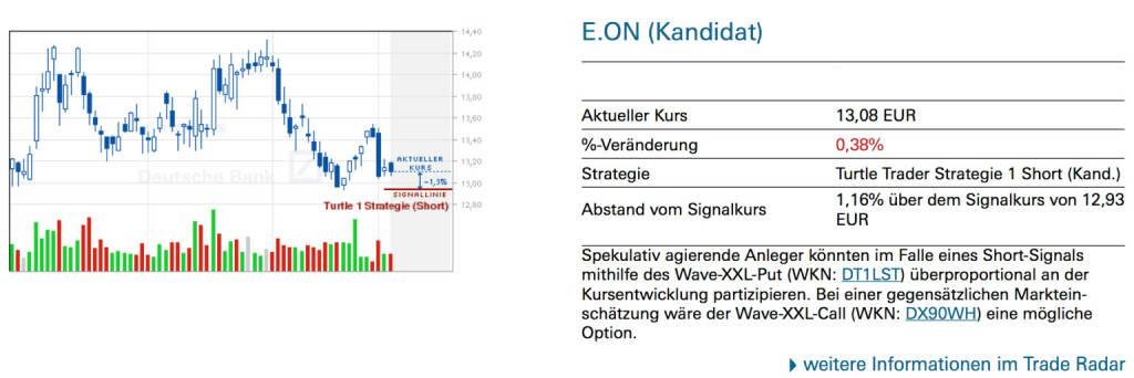 E.On (Kandidat): Spekulativ agierende Anleger könnten im Falle eines Short-Signals mithilfe des Wave-XXL-Put (WKN: DT1LST) überproportional an der Kursentwicklung partizipieren. Bei einer gegensätzlichen Marktein- schätzung wäre der Wave-XXL-Call (WKN: DX90WH) eine mögliche Option., © Quelle: www.trade-radar.de (07.01.2014)
